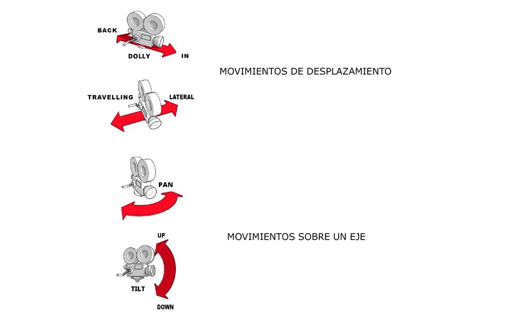 Ejemplos de movimientos de cámara